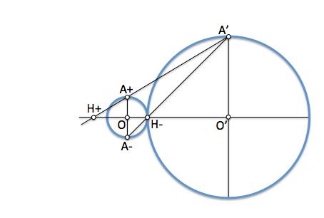 Centros de homotecia de dos circunferencias 2