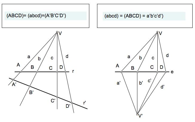 Perspectividades entre elementos de formas de primera categoria.