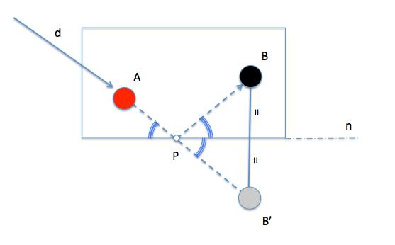 الجدول simetria