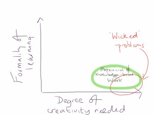 Learning, creativity and knowledge work