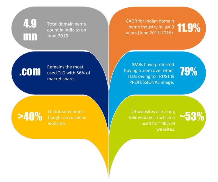 dismal scope of growth of website industry in india due to a 12% cagr in domains