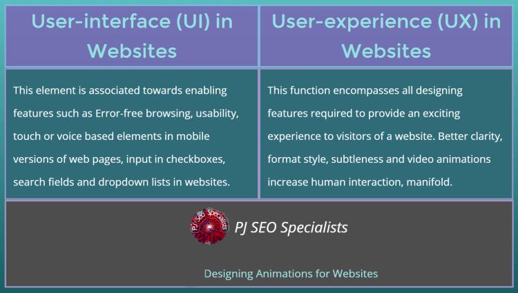 ux is a popular abbreviation in website building tactics describing user-experience