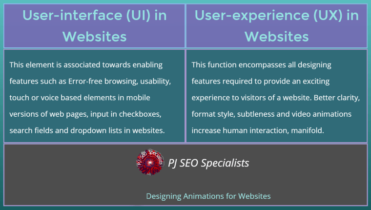 ux is a familiar abbreviation in website building task meaning user-experience
