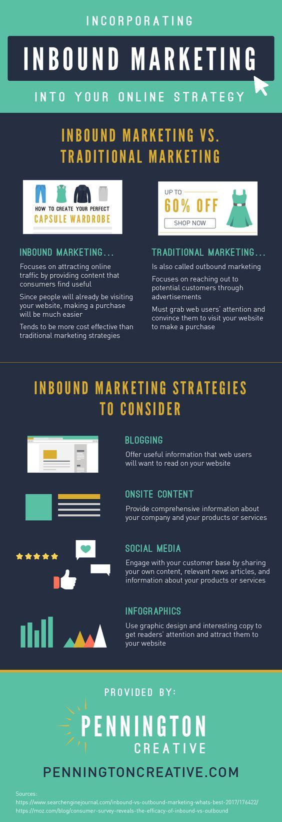 optimized websites beat traditional marketing