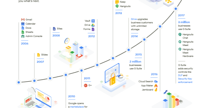 g suite is increasing rates for its subscription from april 2019 onwards