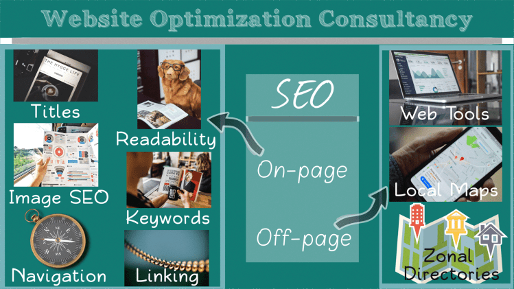 a website optimization consultancy firm offering internet publicity solutions
