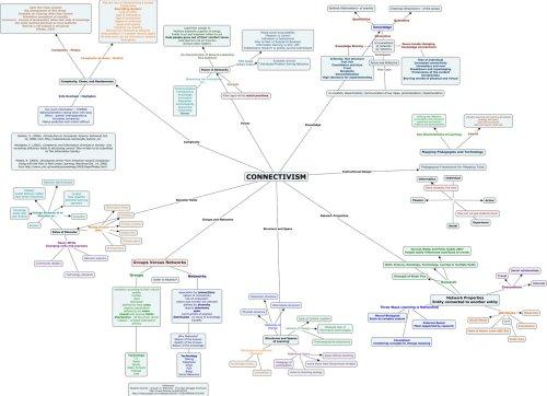 Connectivism Concept Map