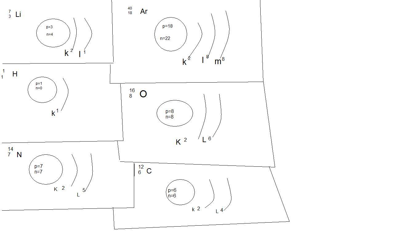 Narysuj Uproszczone Modele Atomow Pierwiastkow Litu