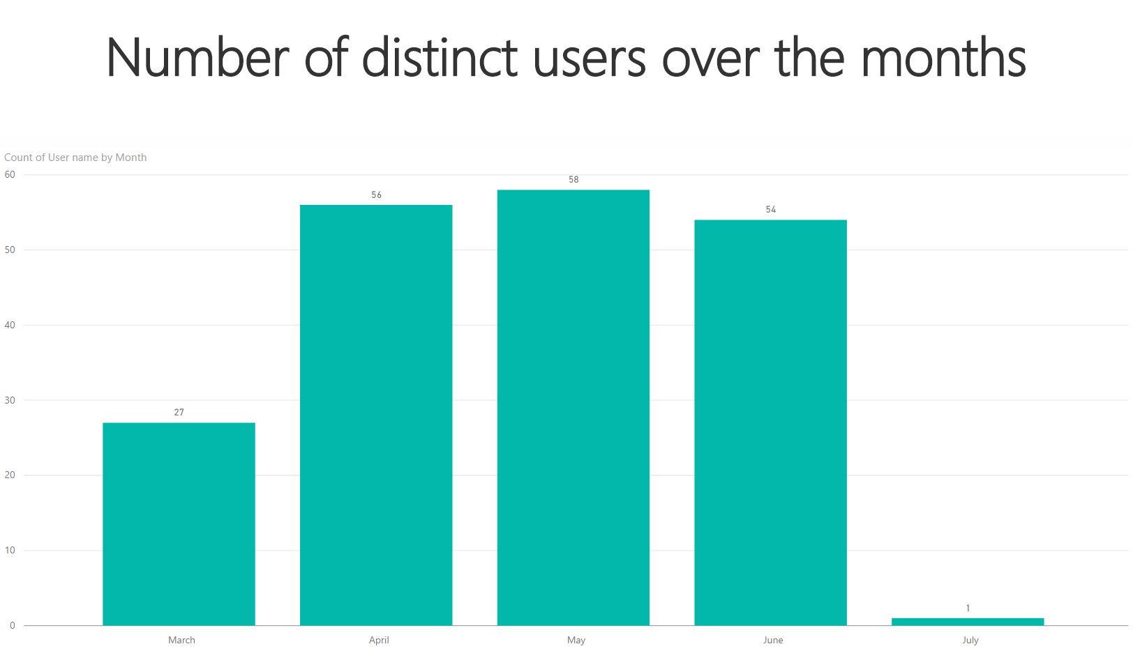 SSAS Number of distinct users over the months