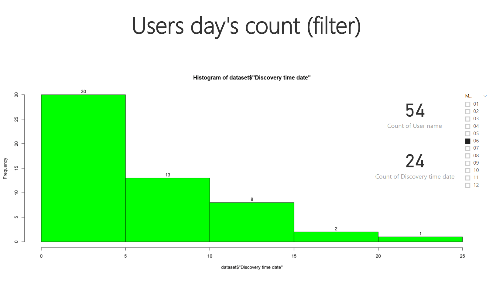 SSAS Users day's count (filter)
