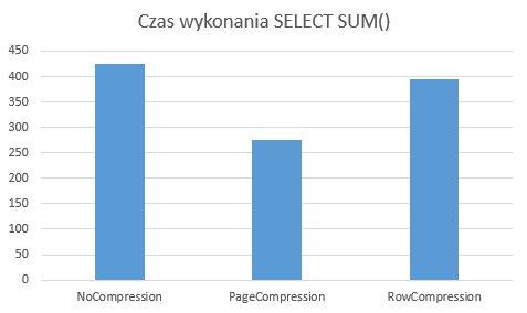 SQLCompressionDelays_07