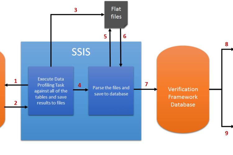 Data Verification Framework Diagram