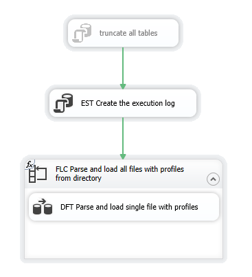 SeeQuaLity Database Verification Framework SSIS LoadData Package
