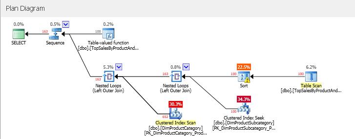 SQLServerInterleavedExecution_04