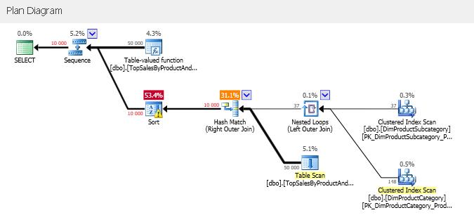 SQLServerInterleavedExecution_08