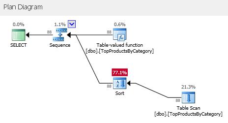 SQLServerInterleavedExecution_15
