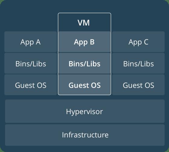Docker schemat - maszyna wirtualna