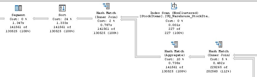 SQLServer_ScalarFunctionInline_03