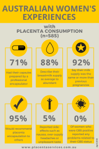 PSA Research Project: Women's Experiences of placenta consumption in Australia