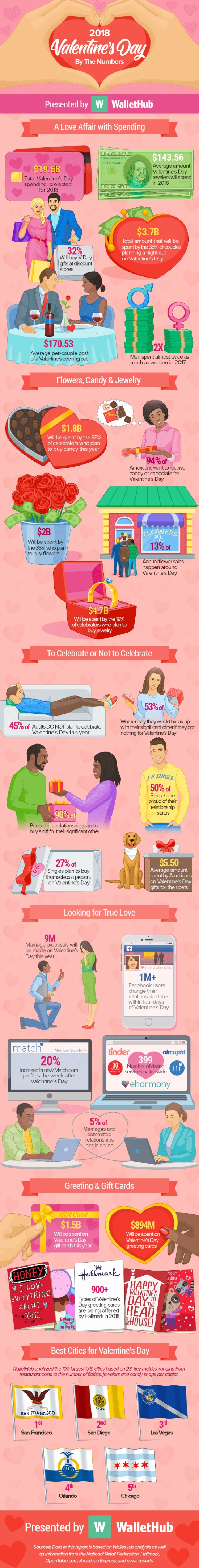 2018-Valentine's-by-the-numbers