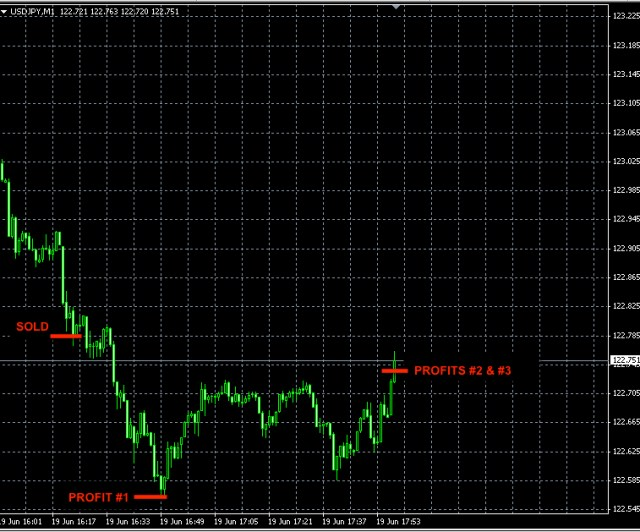 BEST-FOREX-SIGNAL-USDJPY-JUN19
