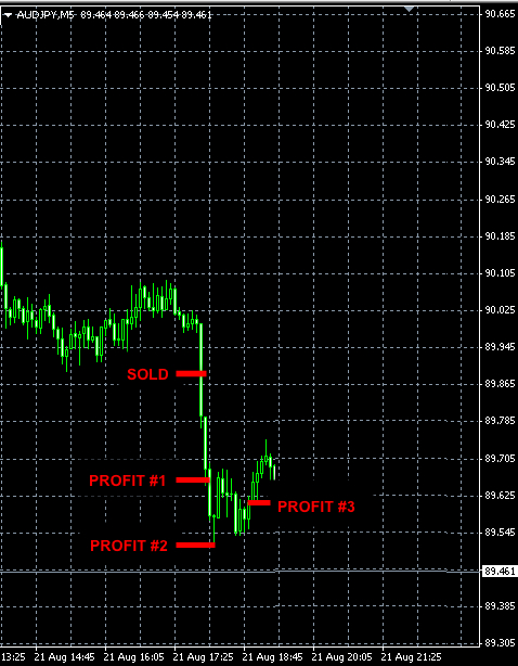BEST-FOREX-SIGNALS-AUDJPY-AUG21