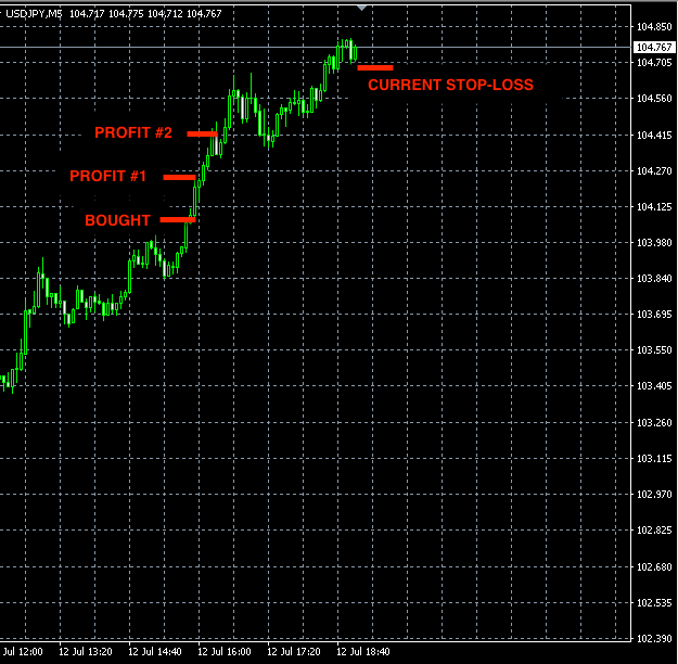 best forex signals USDJPY jul12