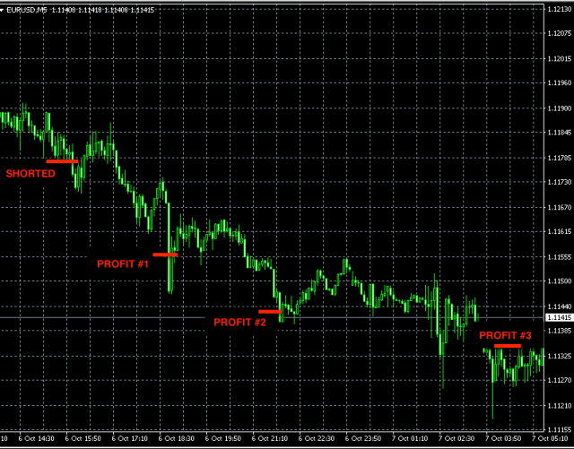 best-forex-signals-eurusd-oct6