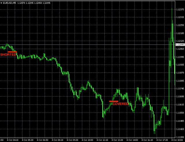 best-forex-signals-eurusd-oct3