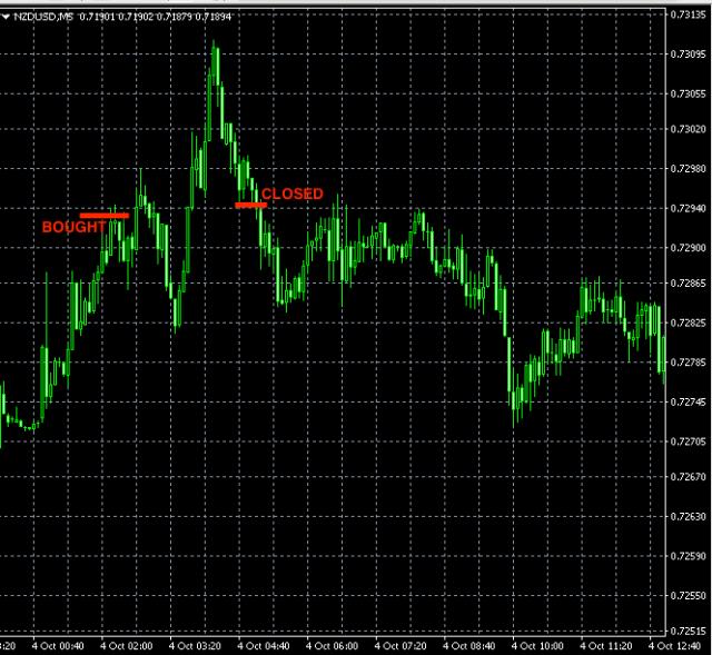 best-forex-signals-nzdusd-oct3