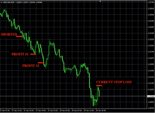 best forex signals jun27
