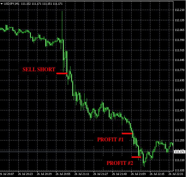 best forex signals USDJPY Jul26