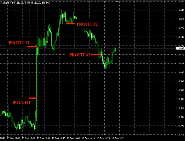 best forex signals aug15