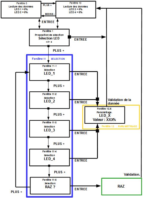 02 - LCD projet structure menu