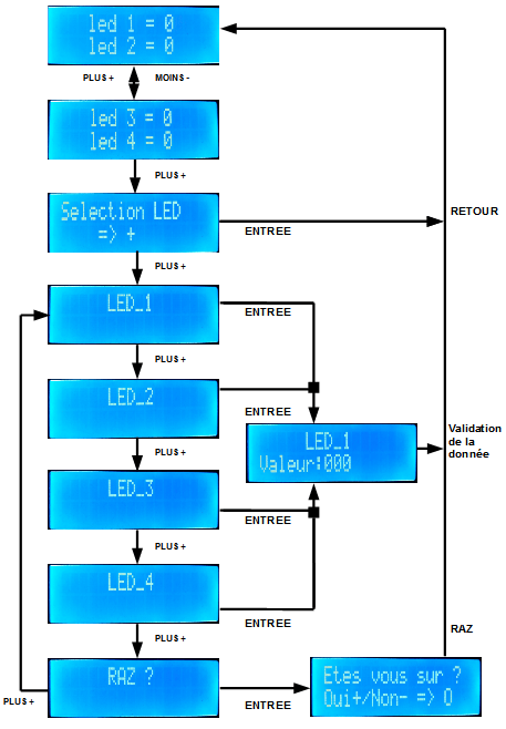 04 - LCD projet structure image