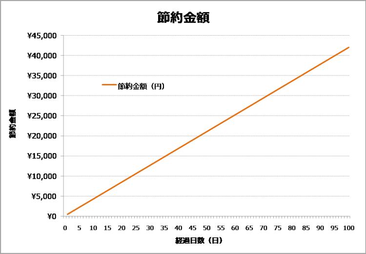 禁煙100日間の節約金額のグラフ