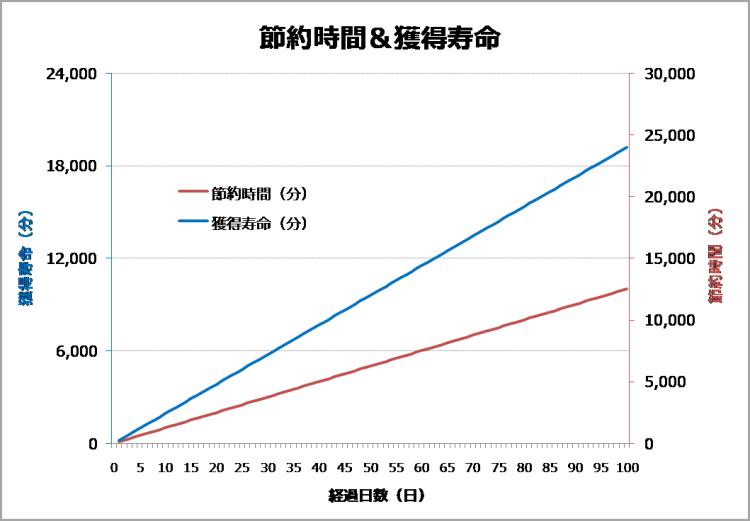 禁煙100日間の節約時間と獲得寿命のグラフ