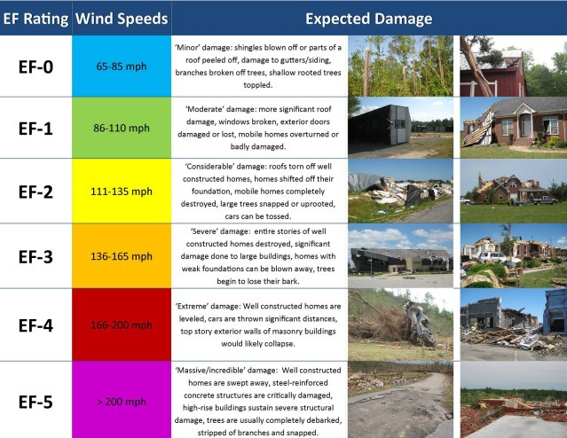 EF tornado scale