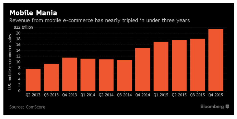 ecommerce_US_mobile