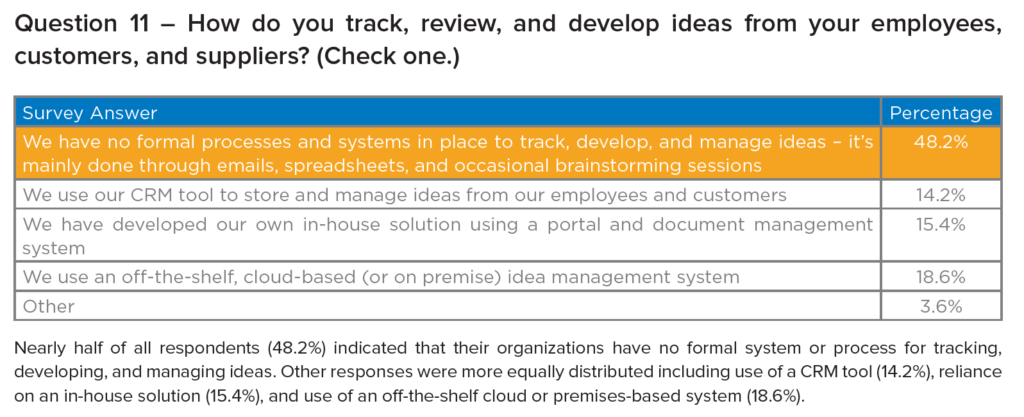 How do you track, review, and develop ideas reprinted with the permission of Actuation Consulting LLC