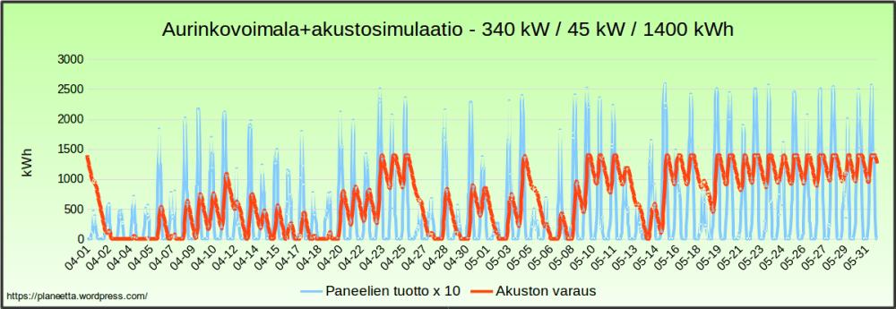 Aurinkovoimalasimulaatio - sähkö halvimillaan 204 €/MWh (2/6)