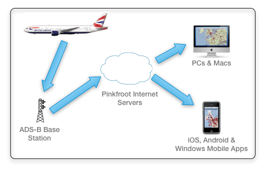 ADS-B - diagram of how it works