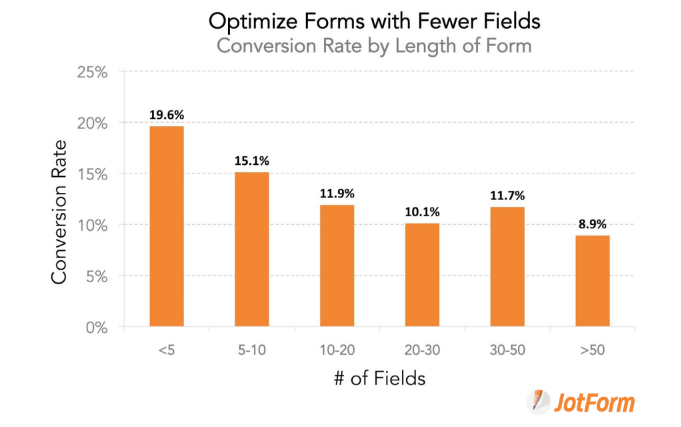 1548078900 2372 Form Fields