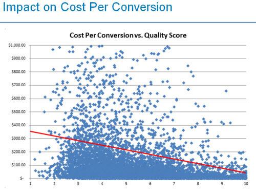 1569194910 9304 Quality Score Improves Cpc