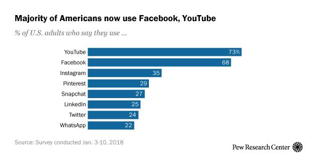 1569678668 4243 Social Media Usage In 2018 2