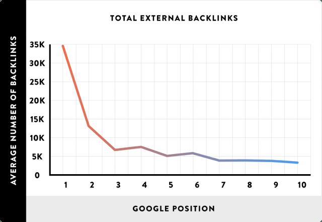 Backlinks Link Externo