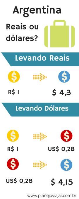 Reais ou Dólares para a Argentina?