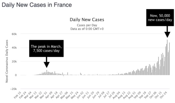 france coronavirus cases. spike in cases that lead to france being back in lockdown.