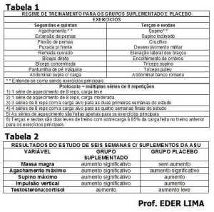 Suplementação funciona tabela resultados teste eder lima