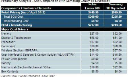 Precio Nokia Lumia 900